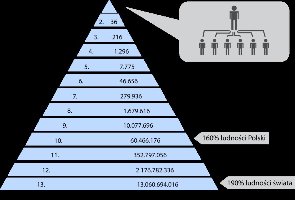 Piramidy finansowe Bitcoin