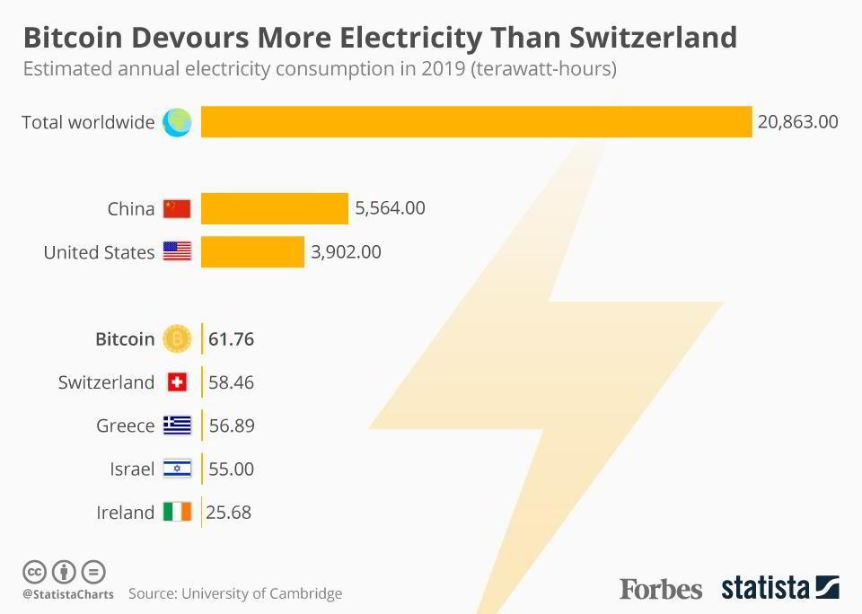 Konsumpcja energii przez Bitcoina