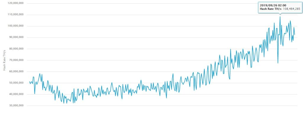 Bitcoin hash rate wykres