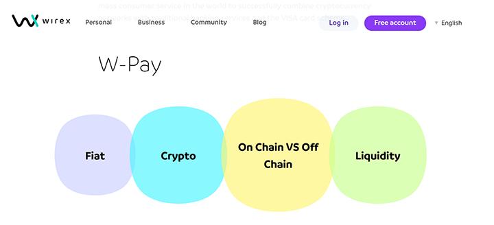 Wirex Ethereum PayPal