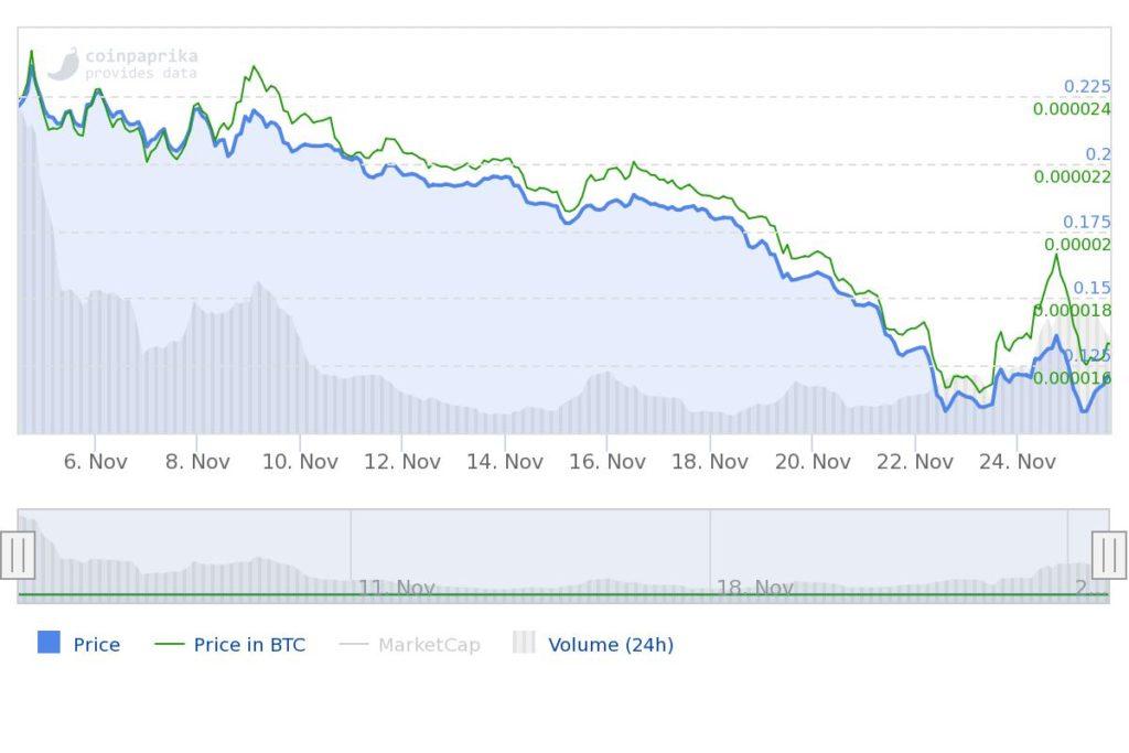 Wykres ceny tokenu STX