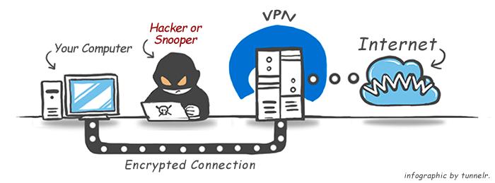 VPN infografika